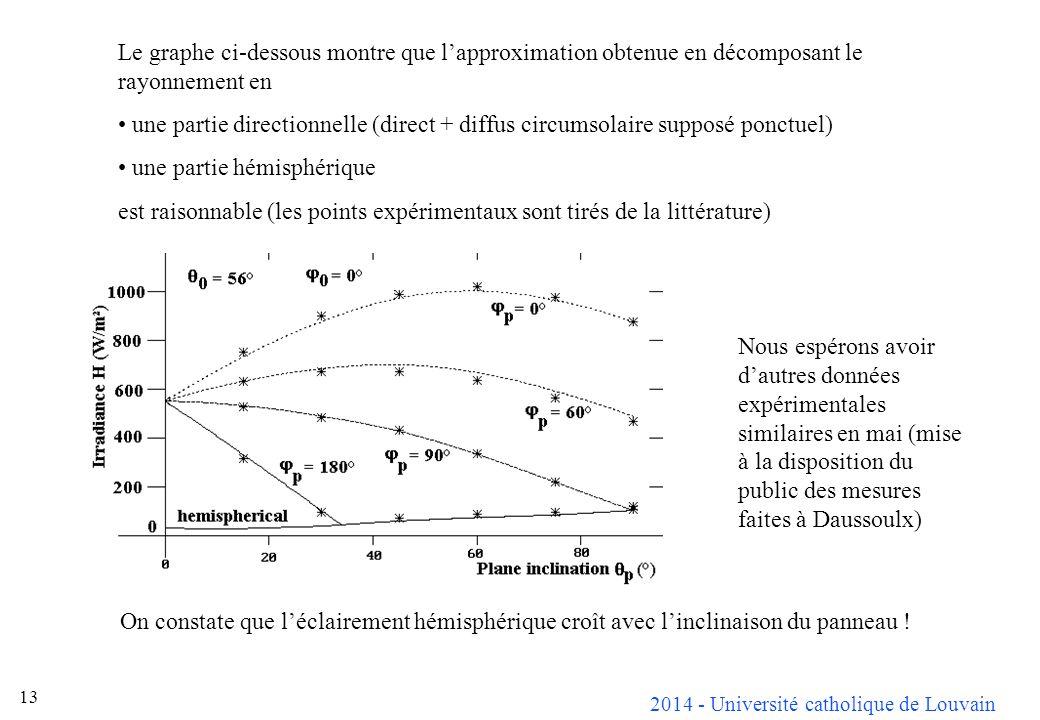 2014 - Université catholique de Louvain 13 Le graphe ci-dessous montre que lapproximation obtenue en décomposant le rayonnement en une partie directionnelle (direct + diffus circumsolaire supposé ponctuel) une partie hémisphérique est raisonnable (les points expérimentaux sont tirés de la littérature) Nous espérons avoir dautres données expérimentales similaires en mai (mise à la disposition du public des mesures faites à Daussoulx) On constate que léclairement hémisphérique croît avec linclinaison du panneau !