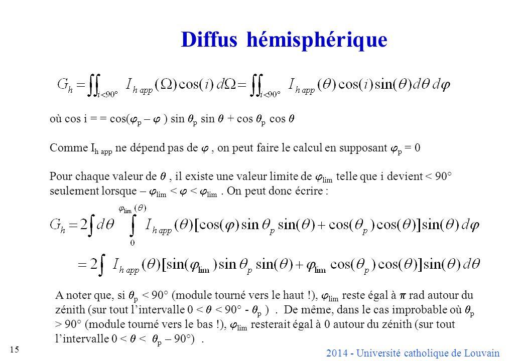 2014 - Université catholique de Louvain 15 Diffus hémisphérique où cos i = = cos( p – ) sin p sin + cos p cos Comme I h app ne dépend pas de, on peut faire le calcul en supposant p = 0 Pour chaque valeur de, il existe une valeur limite de lim telle que i devient < 90° seulement lorsque – lim < < lim.