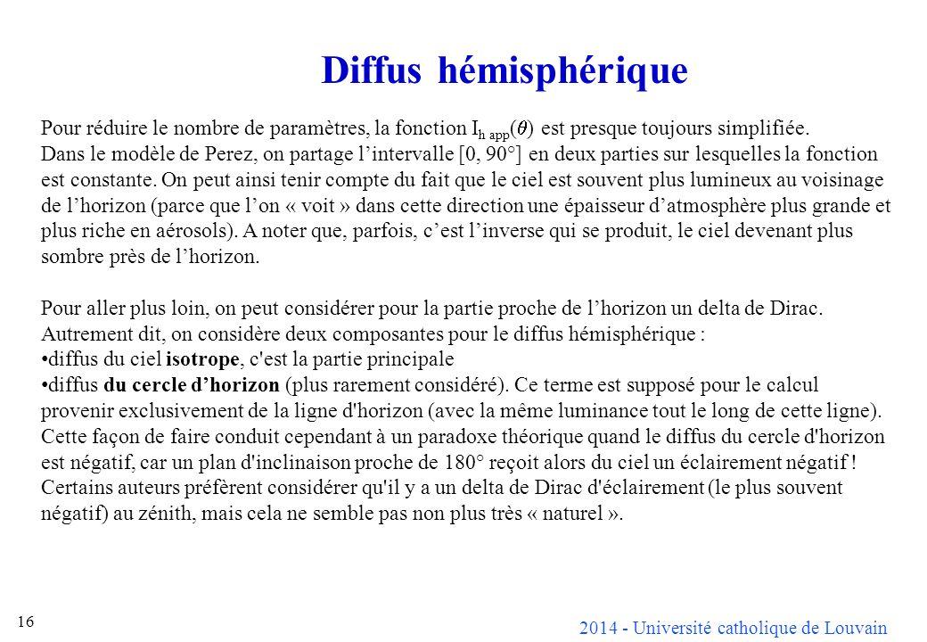 2014 - Université catholique de Louvain 16 Pour réduire le nombre de paramètres, la fonction I h app ( ) est presque toujours simplifiée.