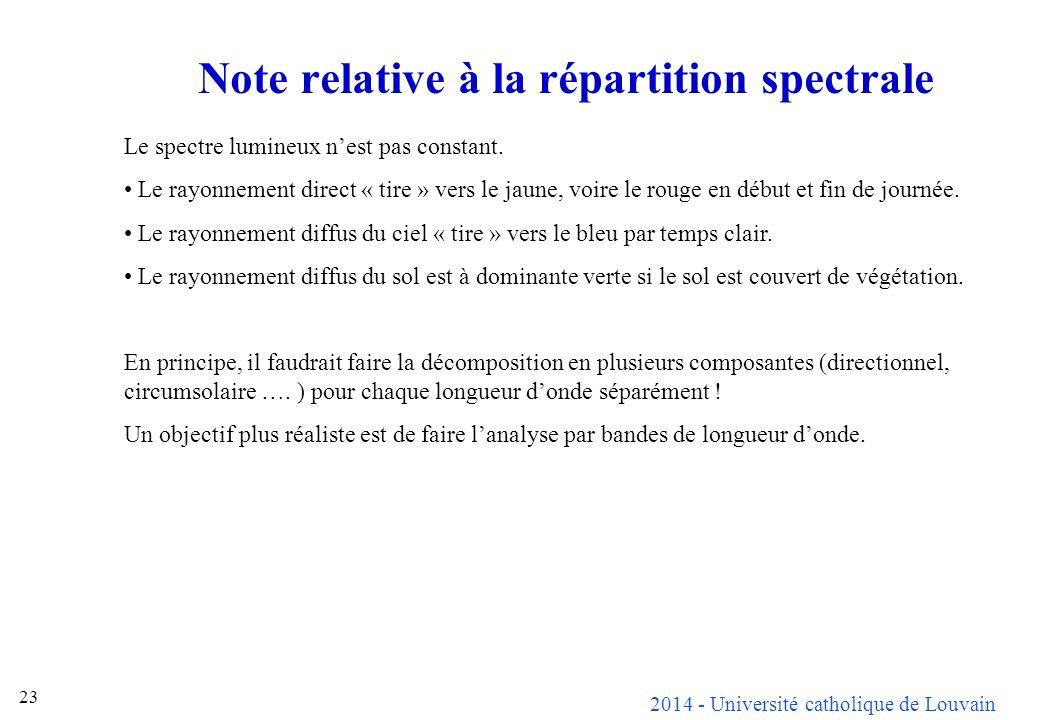 2014 - Université catholique de Louvain 23 Note relative à la répartition spectrale Le spectre lumineux nest pas constant.