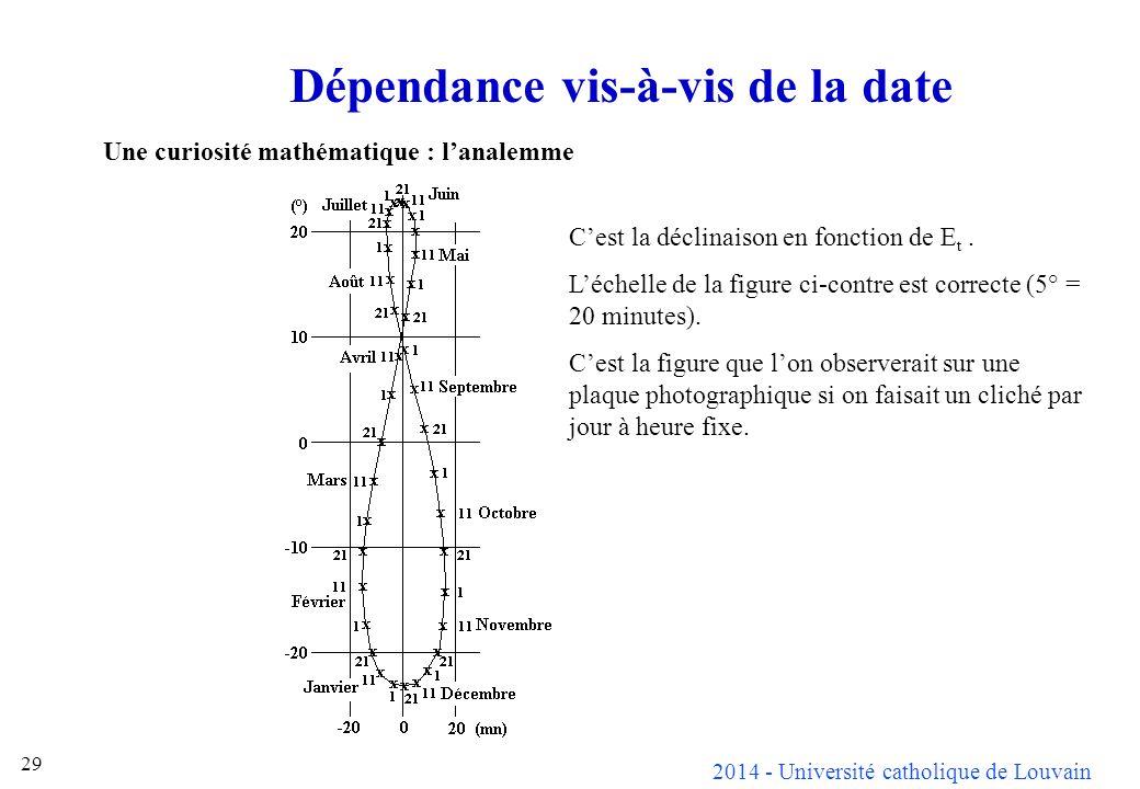2014 - Université catholique de Louvain 29 Dépendance vis-à-vis de la date Une curiosité mathématique : lanalemme Cest la déclinaison en fonction de E t.
