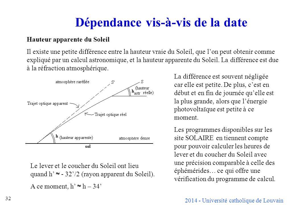 2014 - Université catholique de Louvain 32 Dépendance vis-à-vis de la date Hauteur apparente du Soleil Il existe une petite différence entre la hauteur vraie du Soleil, que lon peut obtenir comme expliqué par un calcul astronomique, et la hauteur apparente du Soleil.
