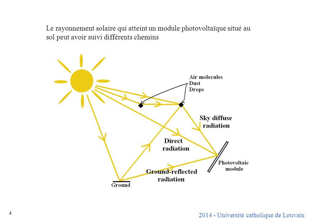4 Le rayonnement solaire qui atteint un module photovoltaïque situé au sol peut avoir suivi différents chemins