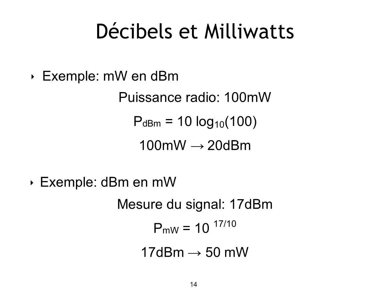 Décibels et Milliwatts Exemple: mW en dBm Puissance radio: 100mW P dBm = 10 log 10 (100) 100mW 20dBm Mesure du signal: 17dBm P mW = 10 17/10 17dBm 50 mW 14 Exemple: dBm en mW