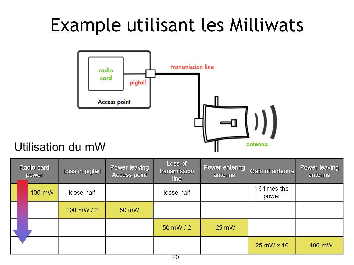 Example utilisant les Milliwats Radio card power Loss in pigtail Power leaving Access point Loss of transmission line Power entering antenna Gain of antenna Power leaving antenna 100 mWloose half 16 times the power 100 mW / 250 mW 50 mW / 2 25 mW 25 mW x 16 400 mW Utilisation du mW 20