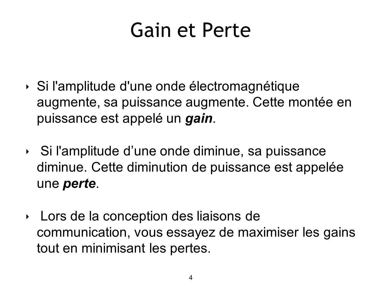Gain et Perte Si l amplitude d une onde électromagnétique augmente, sa puissance augmente.