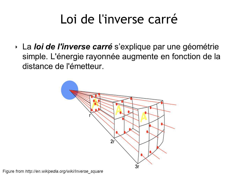 Loi de l inverse carré La loi de l inverse carré sexplique par une géométrie simple.