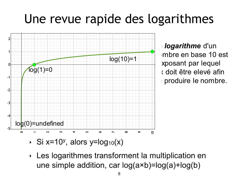 Une revue rapide des logarithmes 8 Si x=10 y, alors y=log 10 (x) Les logarithmes transforment la multiplication en une simple addition, car log(a×b)=log(a)+log(b) Le logarithme d un nombre en base 10 est l exposant par lequel dix doit être elevé afin de produire le nombre.