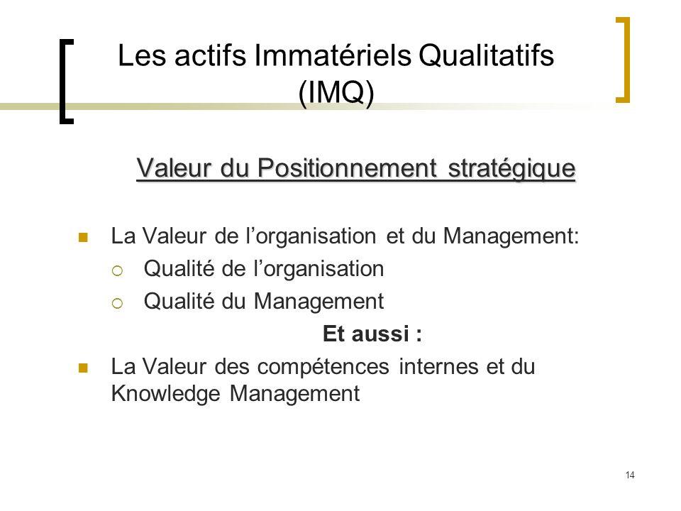14 Les actifs Immatériels Qualitatifs (IMQ) Valeur du Positionnement stratégique La Valeur de lorganisation et du Management: Qualité de lorganisation