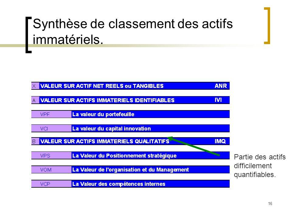 16 Synthèse de classement des actifs immatériels. Partie des actifs difficilement quantifiables.