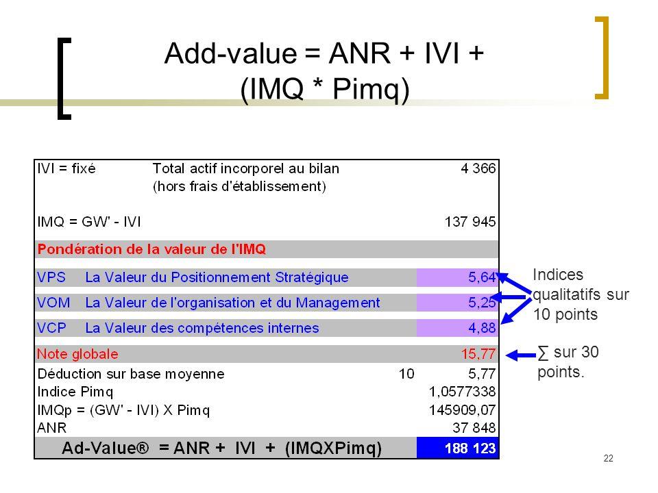 22 Add-value = ANR + IVI + (IMQ * Pimq) Indices qualitatifs sur 10 points sur 30 points.