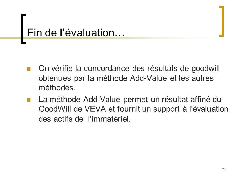 25 Fin de lévaluation… On vérifie la concordance des résultats de goodwill obtenues par la méthode Add-Value et les autres méthodes. La méthode Add-Va