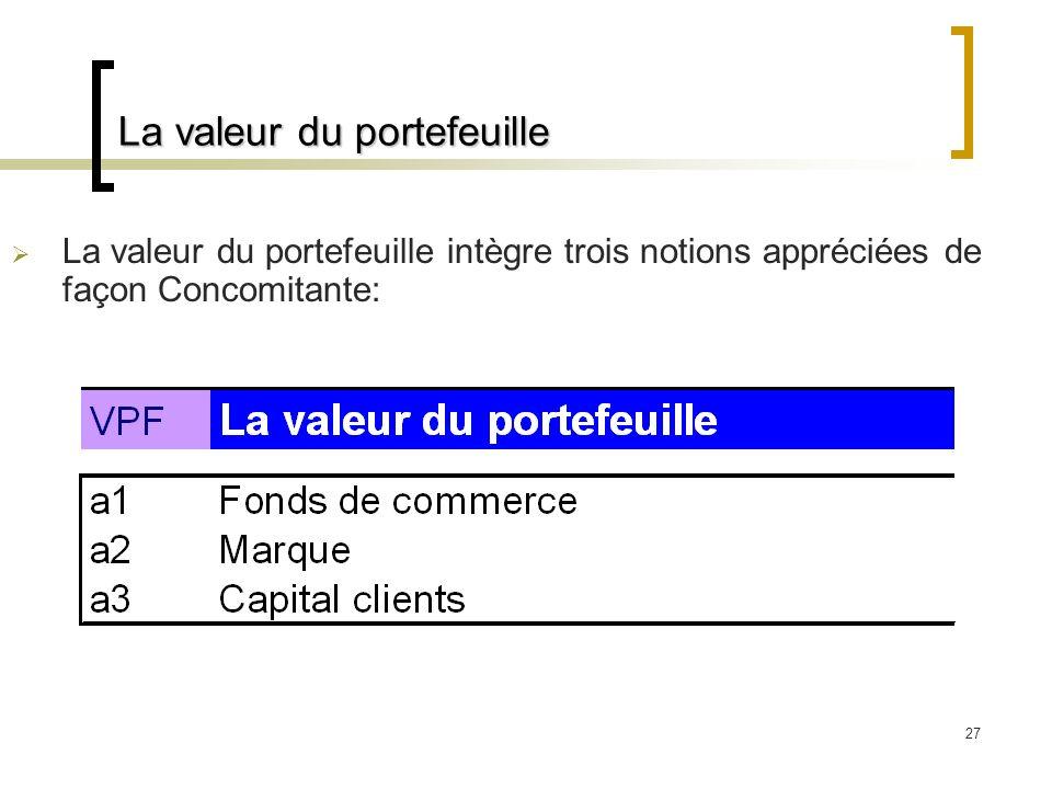 27 La valeur du portefeuille La valeur du portefeuille intègre trois notions appréciées de façon Concomitante: