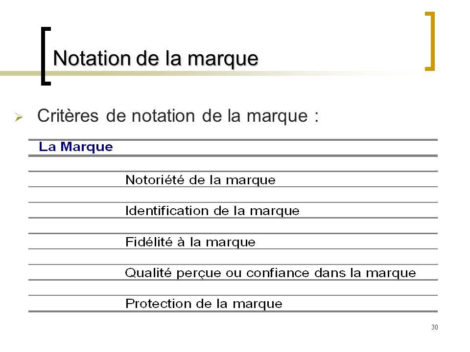 30 Notation de la marque Critères de notation de la marque :