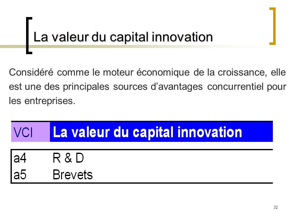 32 La valeur du capital innovation Considéré comme le moteur économique de la croissance, elle est une des principales sources davantages concurrentie