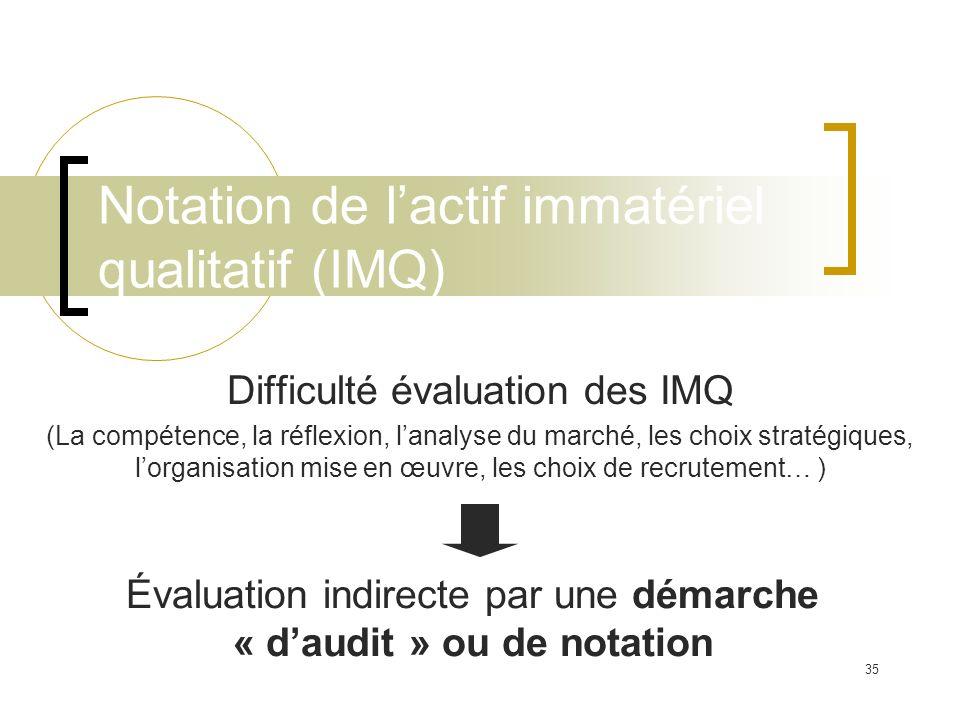 35 Notation de lactif immatériel qualitatif (IMQ) Difficulté évaluation des IMQ (La compétence, la réflexion, lanalyse du marché, les choix stratégiqu