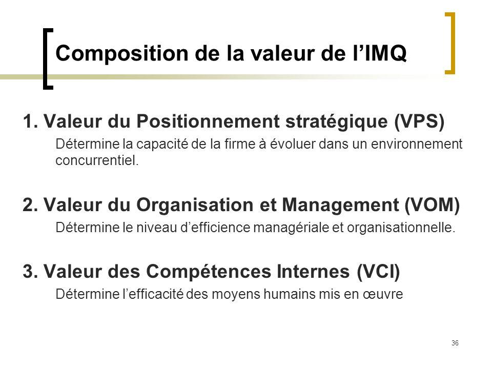 36 Composition de la valeur de lIMQ 1. Valeur du Positionnement stratégique (VPS) Détermine la capacité de la firme à évoluer dans un environnement co