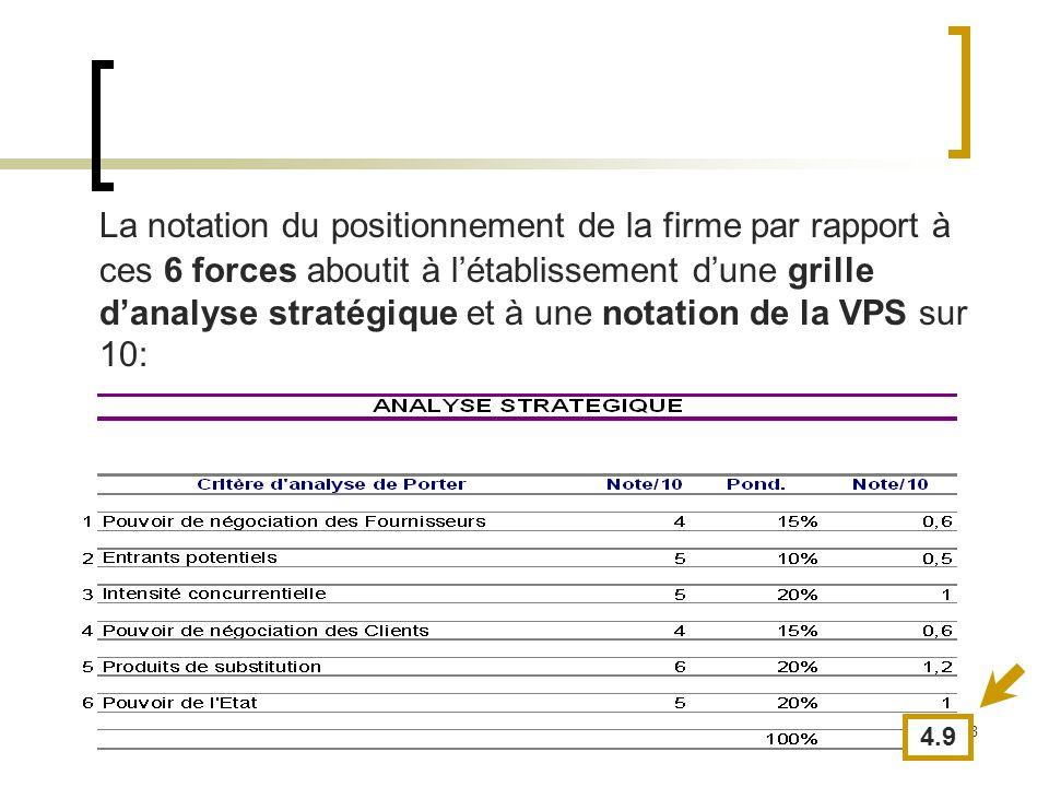38 La notation du positionnement de la firme par rapport à ces 6 forces aboutit à létablissement dune grille danalyse stratégique et à une notation de