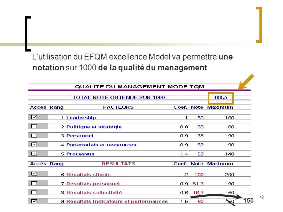 42 Lutilisation du EFQM excellence Model va permettre une notation sur 1000 de la qualité du management 150