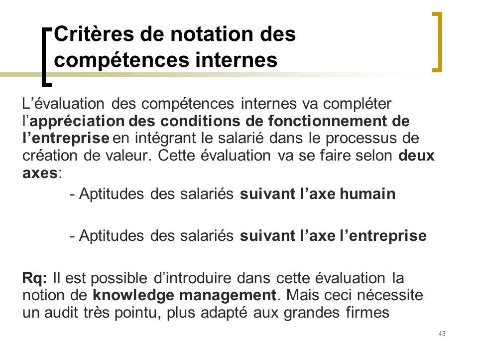 43 Critères de notation des compétences internes Lévaluation des compétences internes va compléter lappréciation des conditions de fonctionnement de l