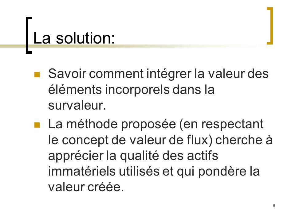 8 La solution: Savoir comment intégrer la valeur des éléments incorporels dans la survaleur. La méthode proposée (en respectant le concept de valeur d