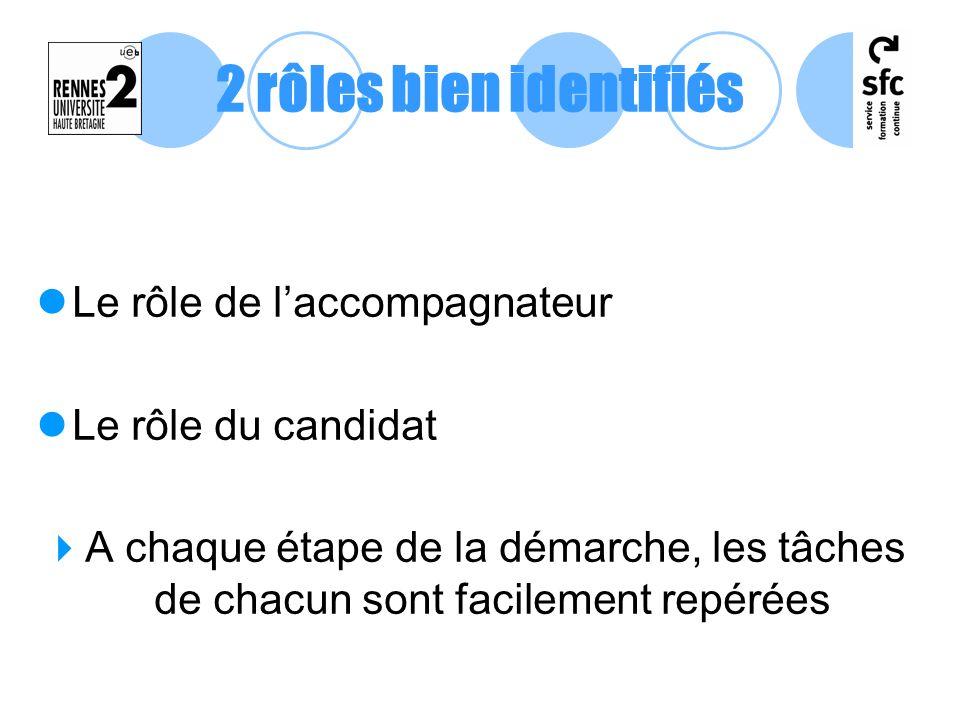 Le rôle de laccompagnateur Le rôle du candidat A chaque étape de la démarche, les tâches de chacun sont facilement repérées 2 rôles bien identifiés