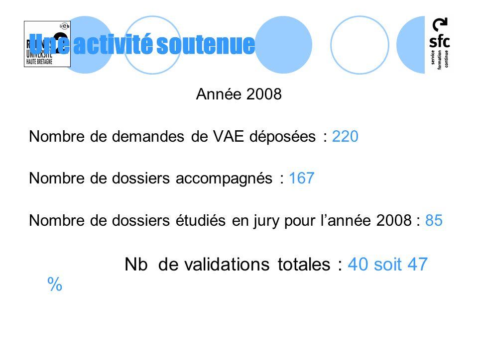 Une activité soutenue Année 2008 Nombre de demandes de VAE déposées : 220 Nombre de dossiers accompagnés : 167 Nombre de dossiers étudiés en jury pour
