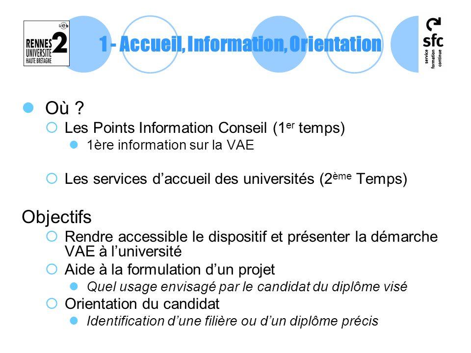 Où ? Les Points Information Conseil (1 er temps) 1ère information sur la VAE Les services daccueil des universités (2 ème Temps) Objectifs Rendre acce