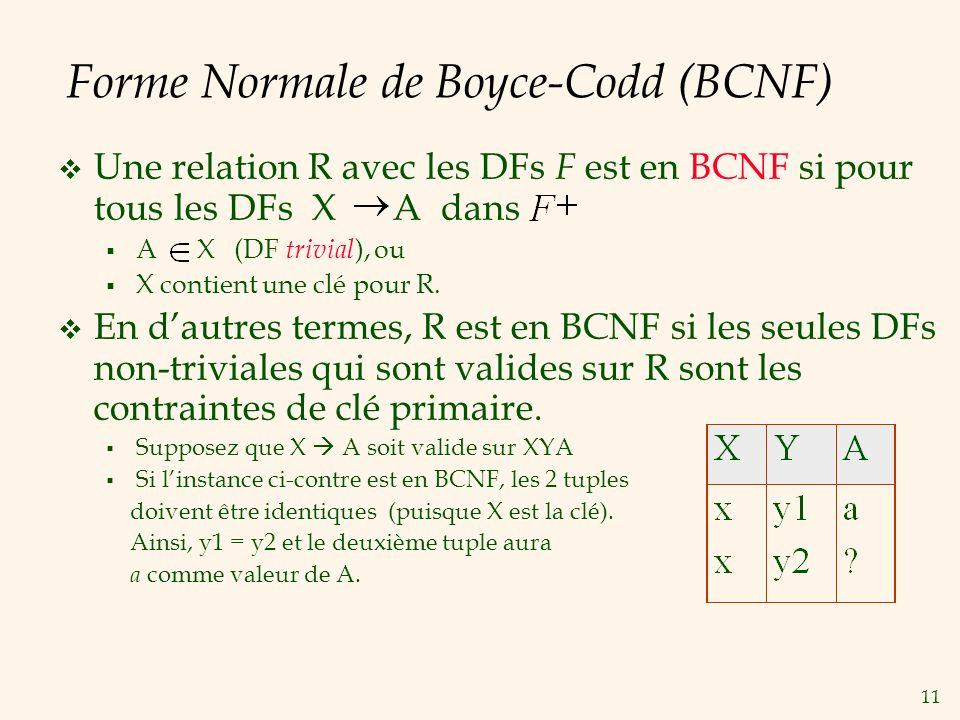 11 Forme Normale de Boyce-Codd (BCNF) Une relation R avec les DFs F est en BCNF si pour tous les DFs X A dans A X (DF trivial ), ou X contient une clé