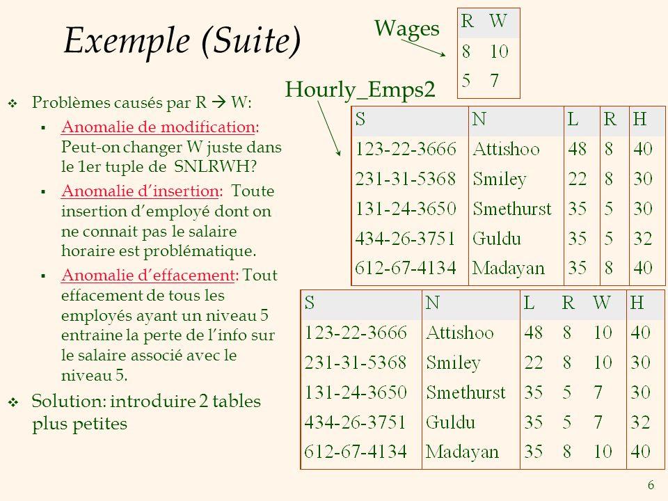 6 Exemple (Suite) Problèmes causés par R W: Anomalie de modification: Peut-on changer W juste dans le 1er tuple de SNLRWH? Anomalie dinsertion: Toute