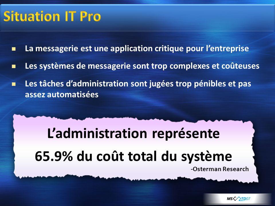 Ladministration représente 65.9% du coût total du système -Osterman Research La messagerie est une application critique pour lentreprise Les systèmes de messagerie sont trop complexes et coûteuses Les tâches dadministration sont jugées trop pénibles et pas assez automatisées