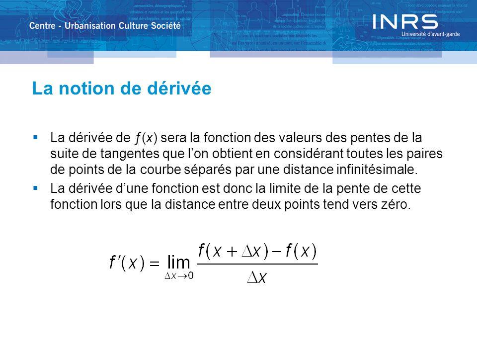 La notion de dérivée On note la dérivée de différentes manières.