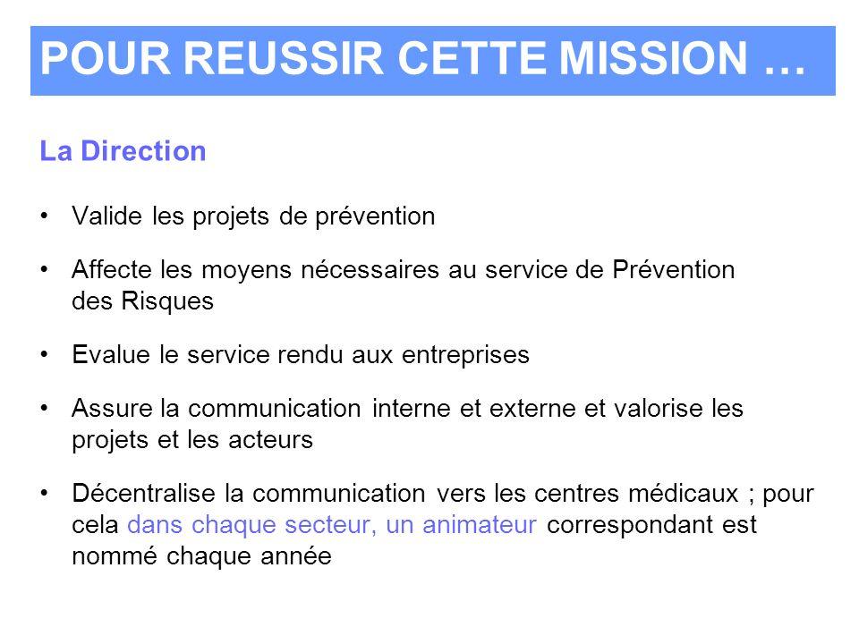 La Direction Valide les projets de prévention Affecte les moyens nécessaires au service de Prévention des Risques Evalue le service rendu aux entrepri