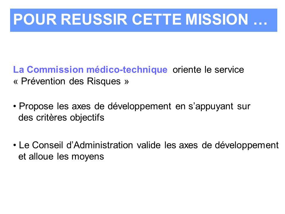 La Commission médico-technique oriente le service « Prévention des Risques » Propose les axes de développement en sappuyant sur des critères objectifs