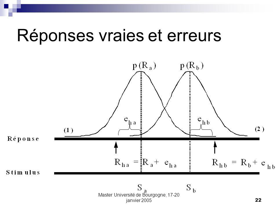 Master Université de Bourgogne, 17-20 janvier 200522 Réponses vraies et erreurs