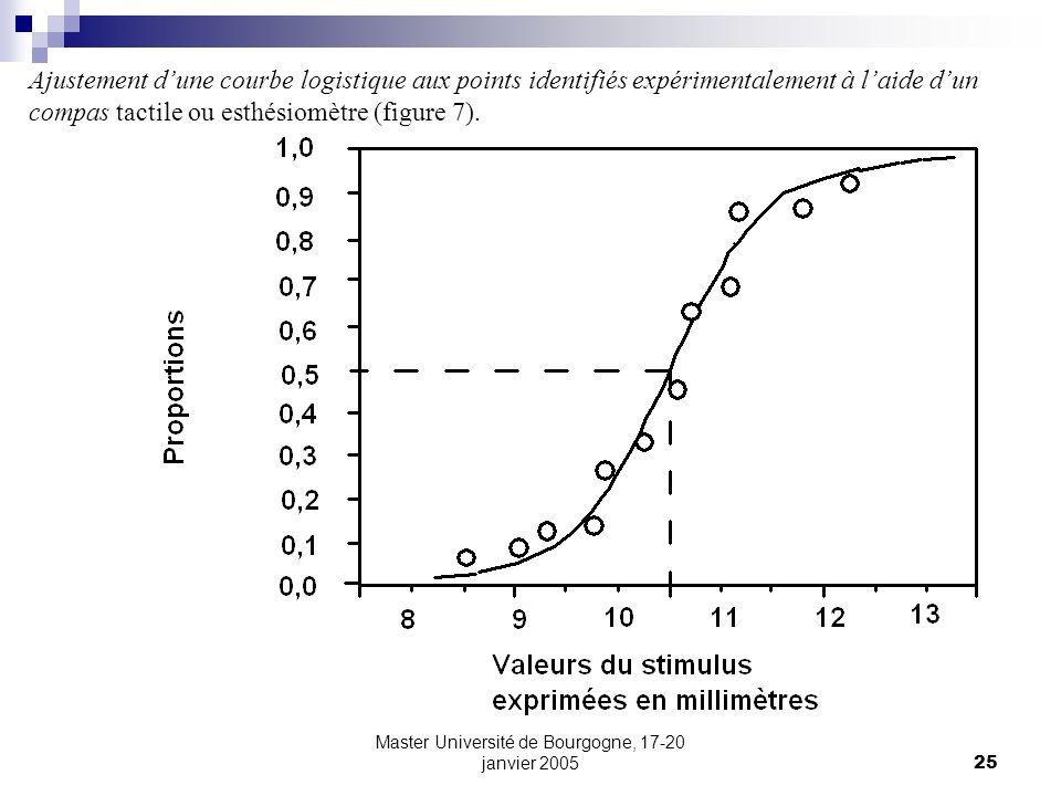 Master Université de Bourgogne, 17-20 janvier 200525 Ajustement dune courbe logistique aux points identifiés expérimentalement à laide dun compas tact