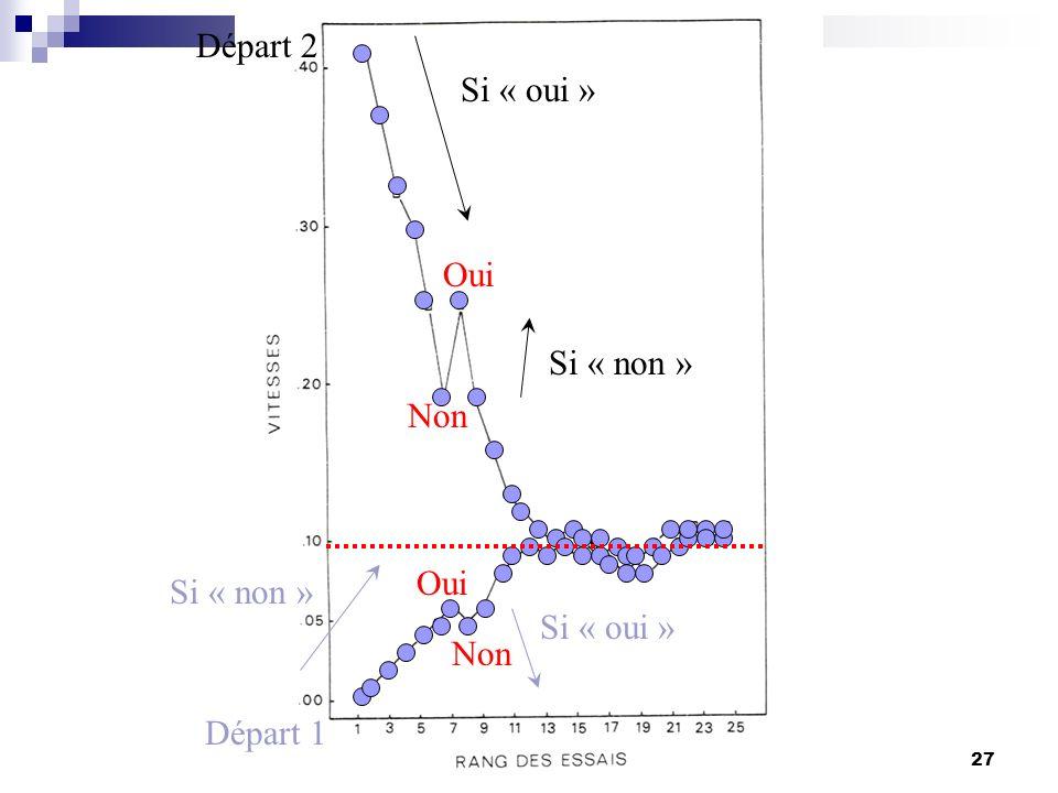 Master Université de Bourgogne, 17-20 janvier 200527 Non Oui Non Si « oui » Si « non » Si « oui » Départ 1 Départ 2