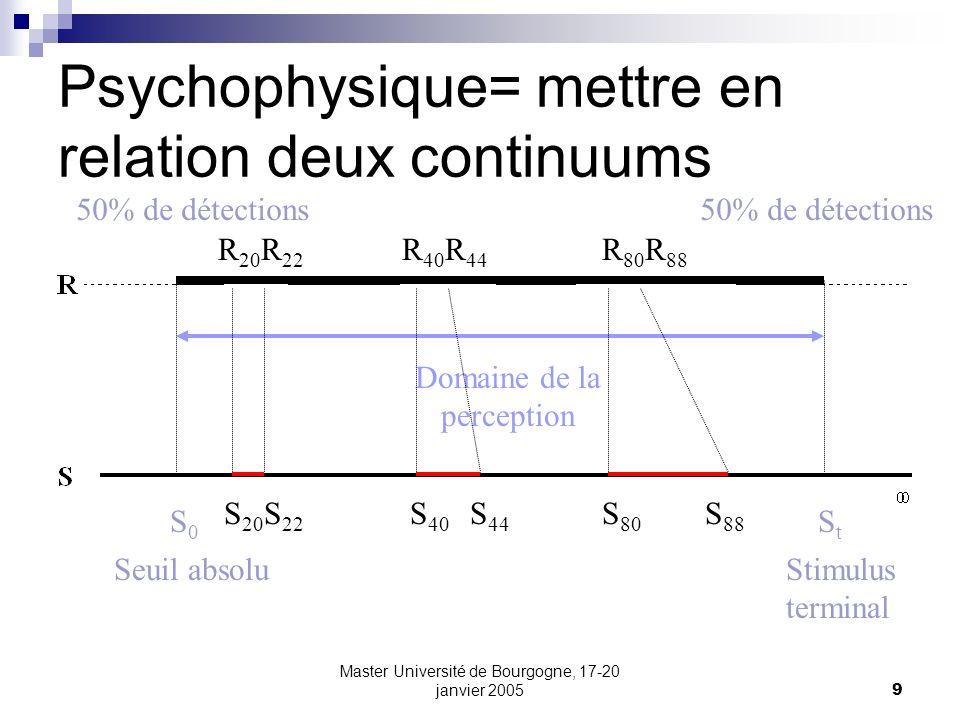 9 Psychophysique= mettre en relation deux continuums S0S0 StSt Seuil absoluStimulus terminal R 20 R 22 R 40 R 44 R 80 R 88 S 20 S 22 S 40 S 44 S 80 S