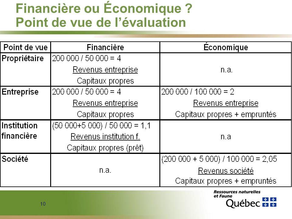 10 Financière ou Économique ? Point de vue de lévaluation