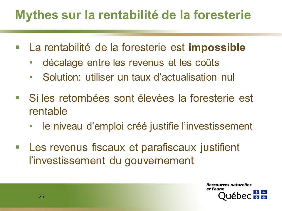 25 Mythes sur la rentabilité de la foresterie La rentabilité de la foresterie est impossible décalage entre les revenus et les coûts Solution: utilise