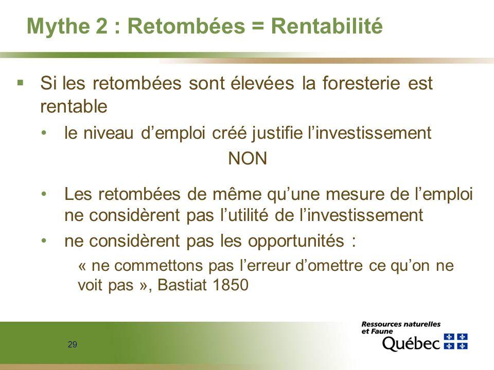 29 Mythe 2 : Retombées = Rentabilité Si les retombées sont élevées la foresterie est rentable le niveau demploi créé justifie linvestissement NON Les