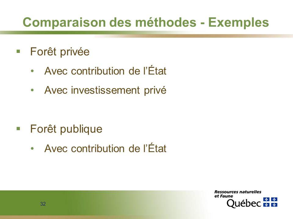 32 Comparaison des méthodes - Exemples Forêt privée Avec contribution de lÉtat Avec investissement privé Forêt publique Avec contribution de lÉtat
