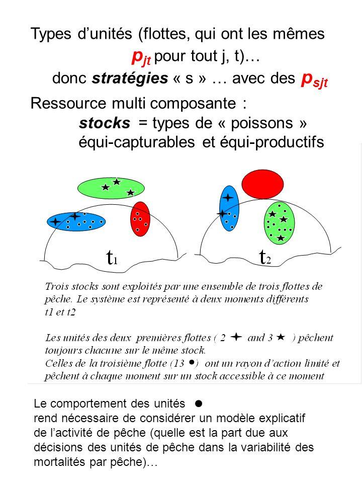 Le comportement des unités rend nécessaire de considérer un modèle explicatif de lactivité de pêche (quelle est la part due aux décisions des unités d