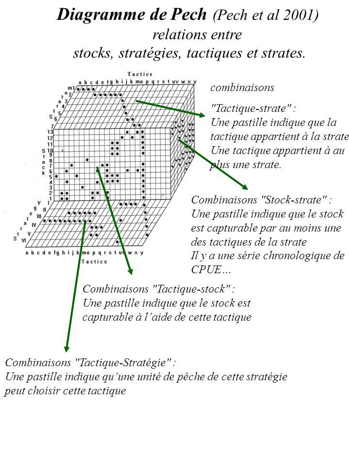 Diagramme de Pech (Pech et al 2001) relations entre stocks, stratégies, tactiques et strates. Combinaisons