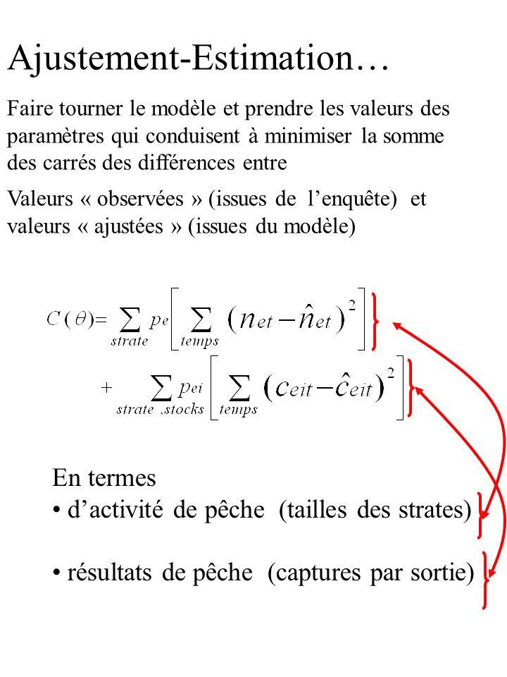 Ajustement-Estimation… Faire tourner le modèle et prendre les valeurs des paramètres qui conduisent à minimiser la somme des carrés des différences en