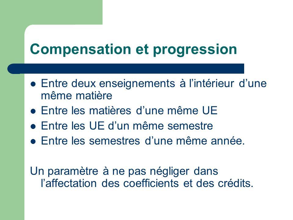 Compensation et progression Entre deux enseignements à lintérieur dune même matière Entre les matières dune même UE Entre les UE dun même semestre Entre les semestres dune même année.