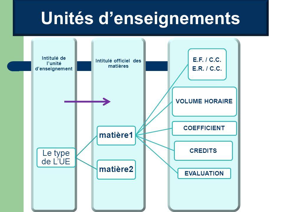 Unités denseignements Intitulé officiel des matières Intitulé de lunité denseignement Le type de LUE matière1 VOLUME HORAIRE COEFFICIENT CREDITS EVALUATION E.F.