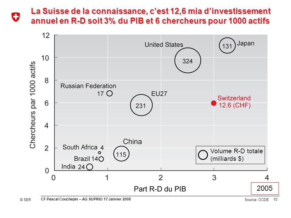 10 CF Pascal Couchepin – AG SUPRIO 17 Janvier 2008 Source: OCDE La Suisse de la connaissance, cest 12,6 mia dinvestissement annuel en R-D soit 3% du PIB et 6 chercheurs pour 1000 actifs © SER Volume R-D totale (milliards $) 2005