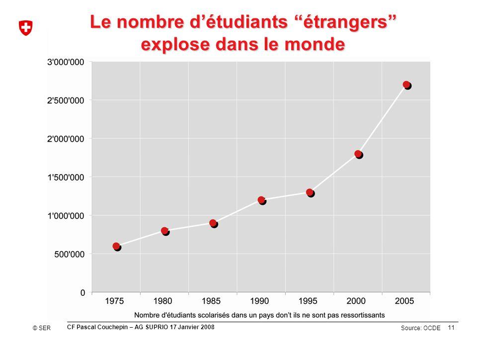 11 CF Pascal Couchepin – AG SUPRIO 17 Janvier 2008 Source: OCDE Le nombre détudiants étrangers explose dans le monde © SER