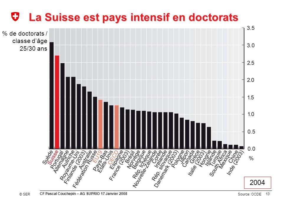13 CF Pascal Couchepin – AG SUPRIO 17 Janvier 2008 Source: OCDE La Suisse est pays intensif en doctorats % de doctorats / classe dâge 25/30 ans © SER 2004